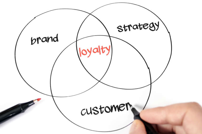 the factors affecting the shifts in customer loyalty in todays market The customer-centric revolution started by amazon is now unfolding in different industries, and it has big data at its heart the general direction of recommendation engines is creating better predictive marketing solutions, customizing whole baskets based on user personas get great discounts today.