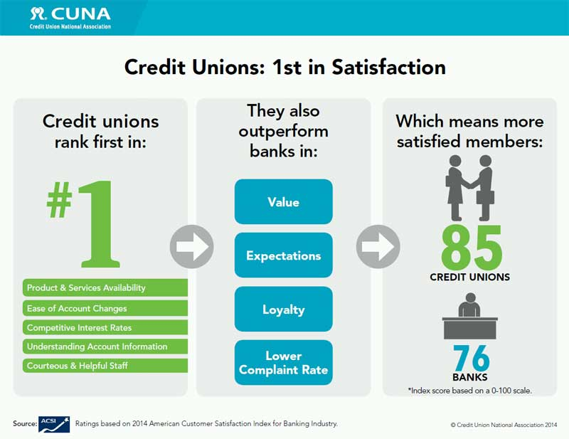 customer satisfaction on banking servcer in Used our customer service index (csi) methodology to determine customer satisfaction the csi is a weighted score that reflects the relationship between  africa banking industry customer satisfaction survey, our report found that retail customers were most concerned about the.