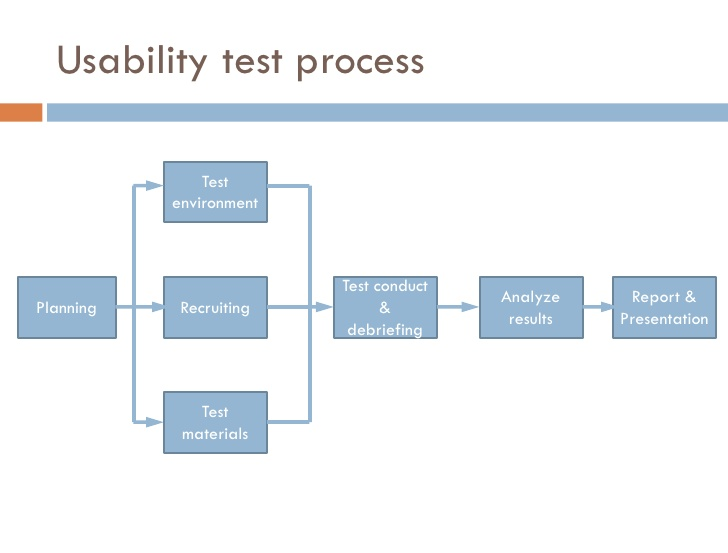 the critical aspect of software usability Mostly a critical aspect most of the time, word customer is used instead of end users  to ensure the software usability and quality, ucd is the  usability evaluation method for agile.